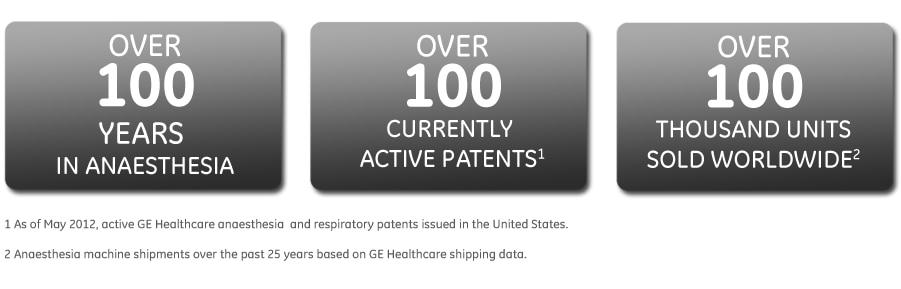 GE Healthcare: über 100Jahre Erfahrung in der Anästhesie – über 100aktive Patente – über 100.000verkaufte Geräte